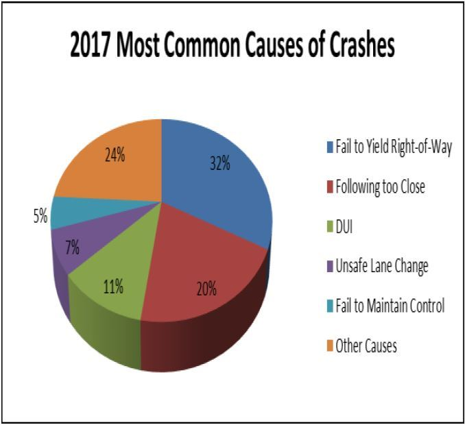 2017 Crash Data